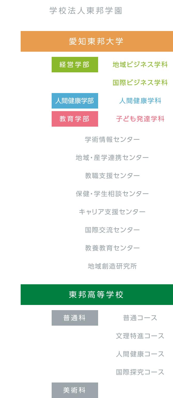 理事長 榊直樹